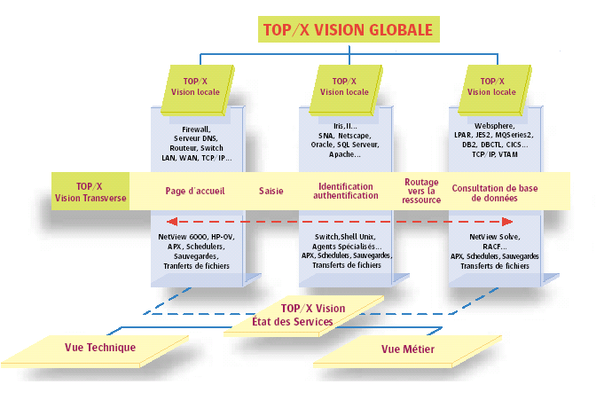TOP/X Vision Globale